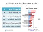 201211_RussianMediaQuantitativeReview