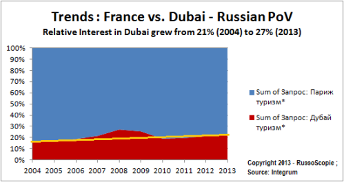 Dubai vs Paris - a Russian Point of View