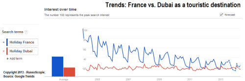 Touristic Destinations Interests France vs. Dubai (2013)