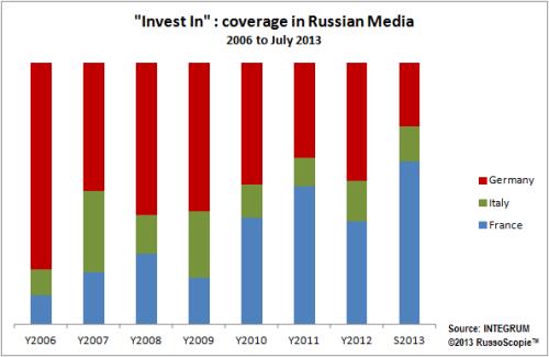 20130626_InvestIn_RussianMediaCoverage