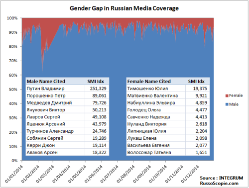 2014_RussoScopie_GenderGap_Media